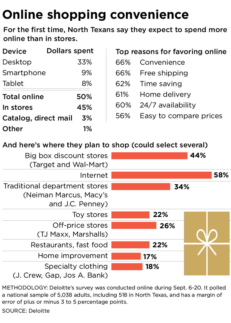 It's 'showtime' for holiday shoppers who will make some