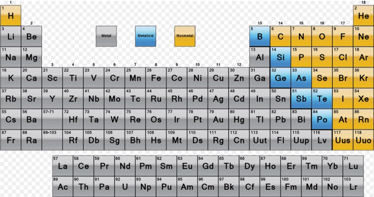 My Periodic Table Assignment