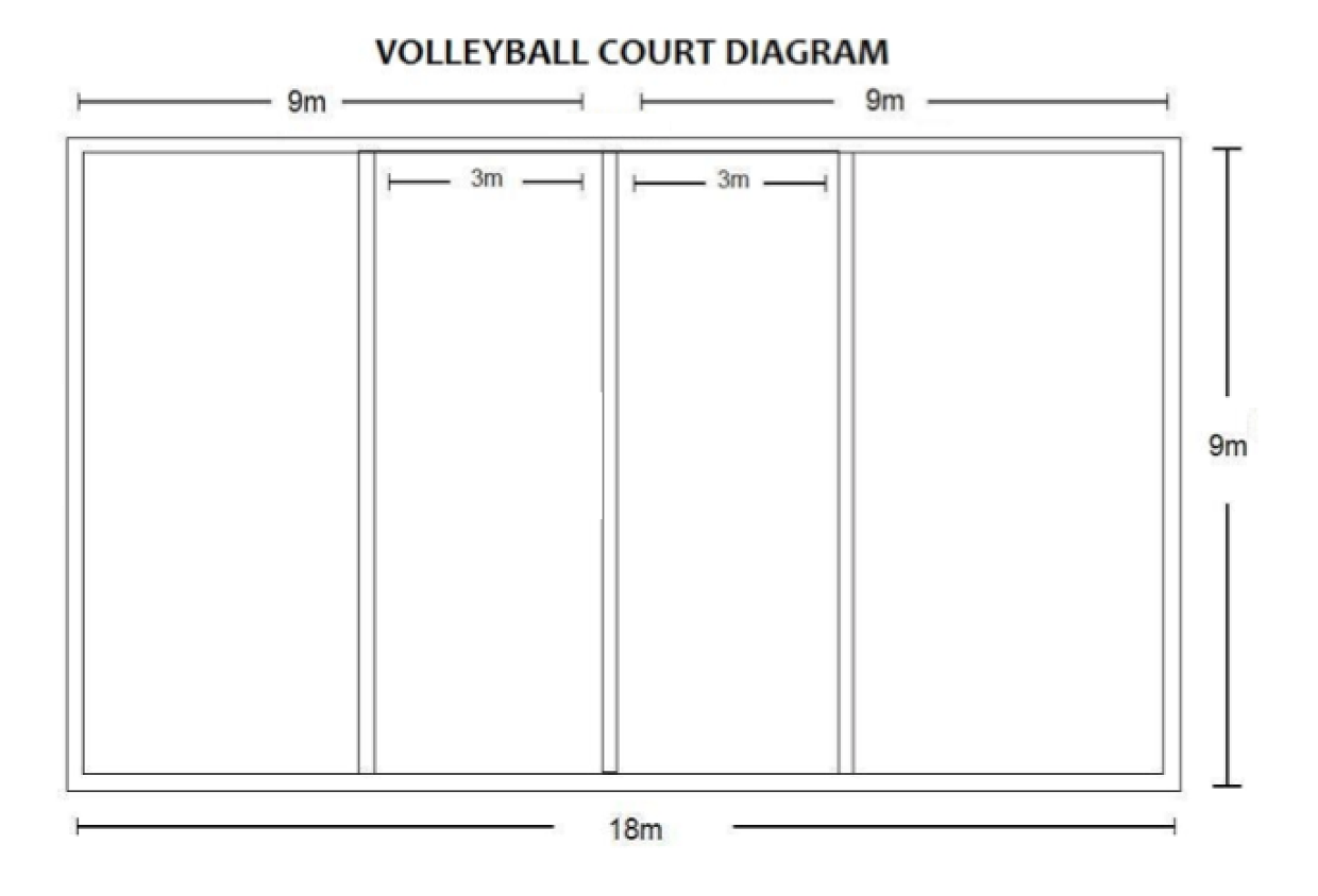 photos diagram of a volleyball court labeled court diagram labeledvolleyball court labeled lines and positions rh thinglink com