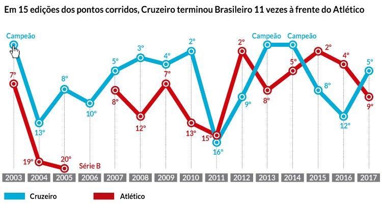 Cruzeiro Joga Reta Final Do Brasileiro Para Ampliar Soberania Sobre O Maior Rival Superesportes