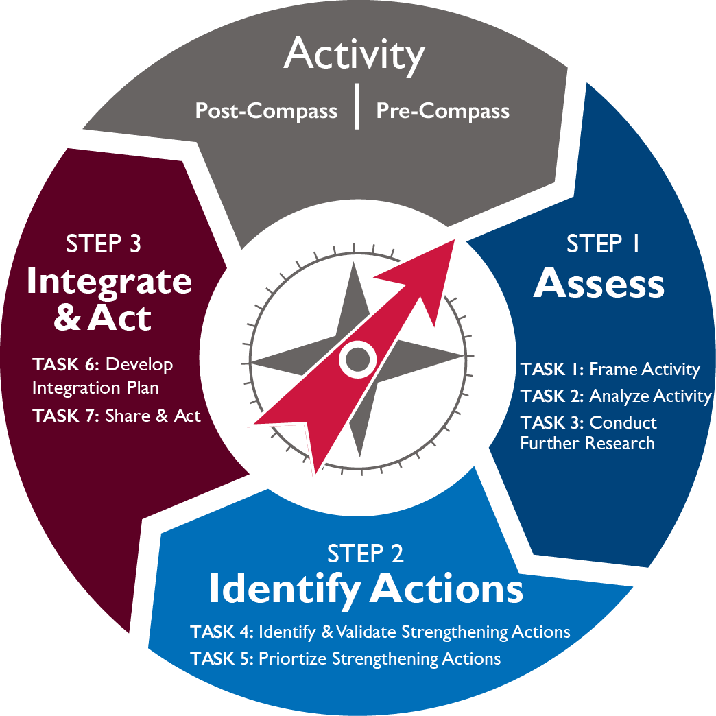 Youth Compass Strategic Process