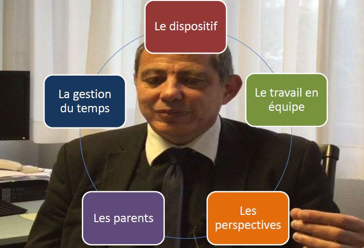 Dispositif 100 % réussite au CP - Bertrand Melki - Directeur
