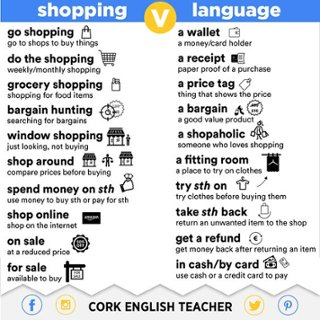 Talking About Types Of Shops English Vocabulary Lesson ESL Lessons In This You Will Learn The Different Names That We Use For Various