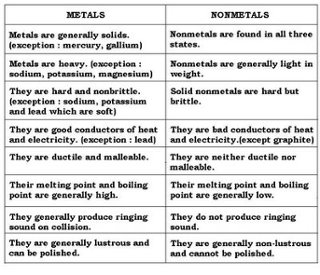 physical properties of metals and non metals